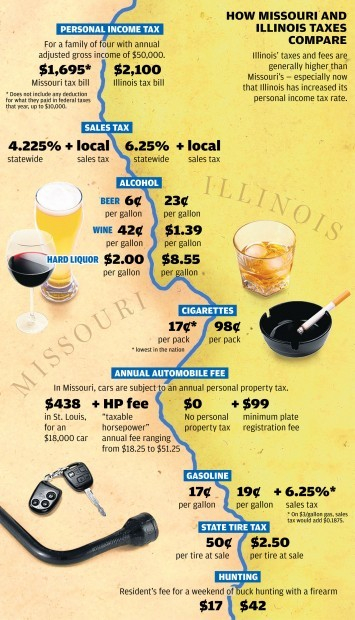 Compare Missouri taxes to Illinois