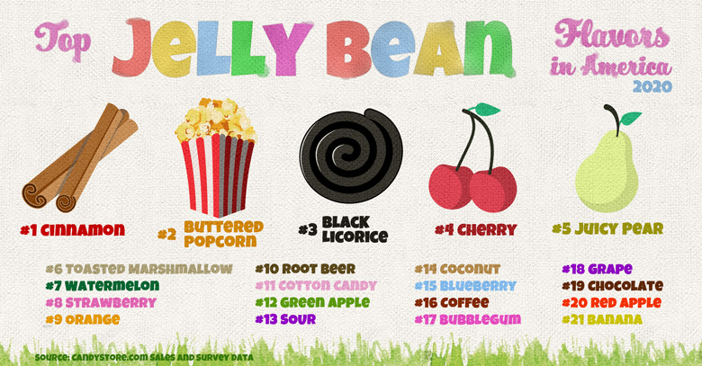 Top-Jelly-beans-rank-2020-780-002